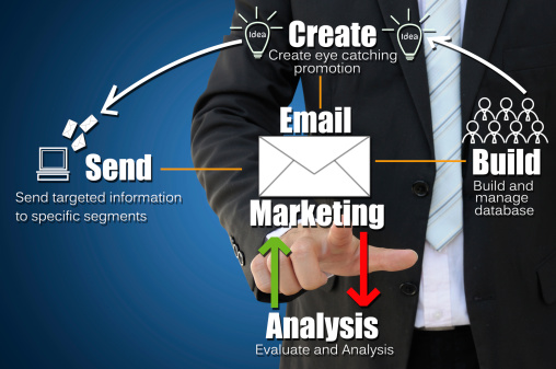 Grow Your Business – Email Marketing makes it quick, easy and affordable to connect with your customers